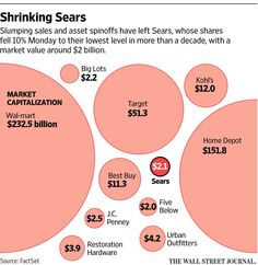 Sears to report first profit since 2012, but sales still sliding http://on.wsj.com/1g6dmqu