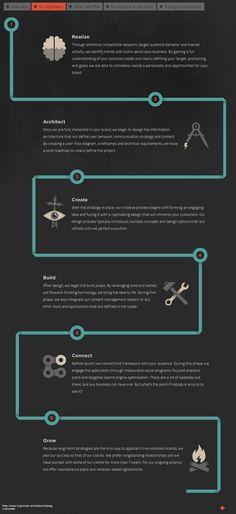 Design Process                                                                                                                                                                                 More