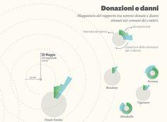 Emilia Donation by Mirco Bianchini, via Behance