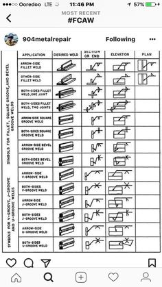Basic welding symbols and location significance