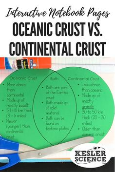 Oceanic crust vs. continental crust venn diagram will help students compartmentalize their learning during an Earth Science lesson. Compare and contrast the layers. Turn science notebooks into a fun interactive activity, and hands-on learning experience for your upper elementary or middle school students! Grades 4th 5th 6th 7th 8th 9th