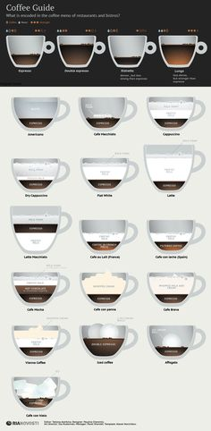 A neat #Infograpic #Coffee #Guide that shows you the content of every kind.