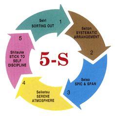 Change Management, Business Management, Six Sigma Tools, Lean Six Sigma, Japanese Geisha, Kaizen, Good Housekeeping, Change Is Good, Corporate Design