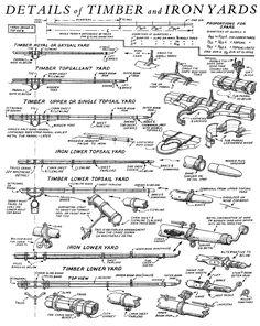 Golden Hind, Soyuz Spacecraft, Plan Paris, Model Boat Plans, Hms Victory, Wooden Boats, Model Ships, Tall Ships, Sailing Ships