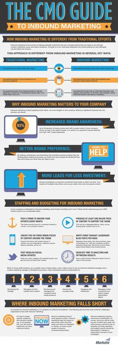 The Ins and Outs of Inbound Marketing