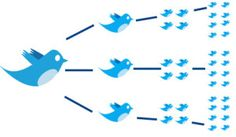 Want to improve your tweets and retweets? Finally, there's a tool to help you.