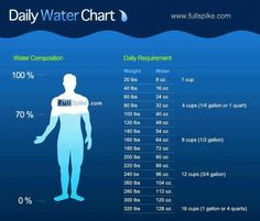 Are You Drinking Enough H2o?
