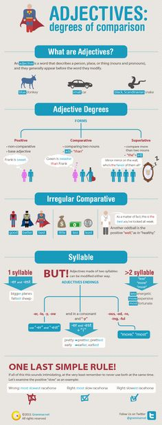 Adjectives: degrees of comparison [infographic] Grammar Newsletter - English Grammar Newsletter Grammar And Punctuation, Teaching Grammar, Grammar And Vocabulary, Grammar Lessons, English Vocabulary, English Grammar Rules, Grammar Tips, Grammar Review, Spanish Grammar
