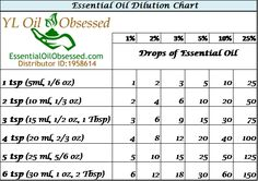 Very few essential oils should be used without a carrier oil. Here is a dilution chart for oils.  ~~ Need to purchase oils? You can find out more information at https://beta.youngliving.com/vo/#/signup/start?site=US&sponsorid=2385830&enrollerid=2385830  ~~