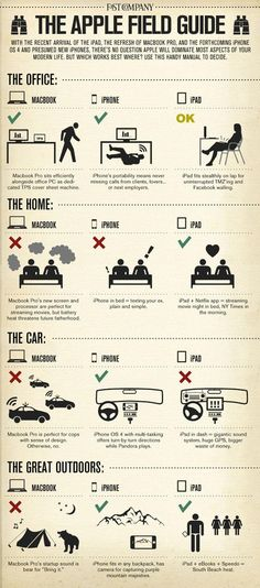 The Apple field guide. What Apple products do you need at your office, in bed, in nature and in your car. #nice #infograpic