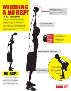 "Blonyx - #Infographic - The Kettlebell Swing & Avoiding the Dreaded ""No Rep"""