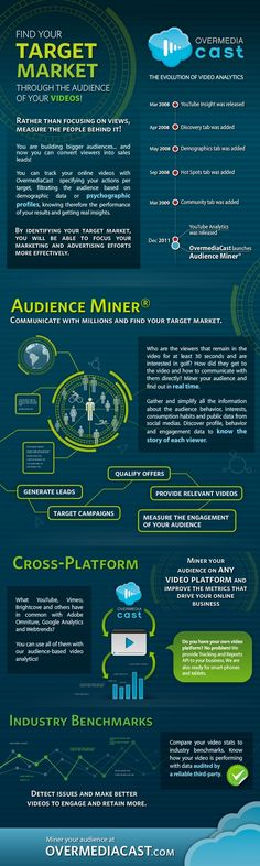 How to find your target audience and leads using video marketing.