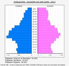 ALCAZAR DE SAN JUAN - Piramide de poblacion - Censo 2011