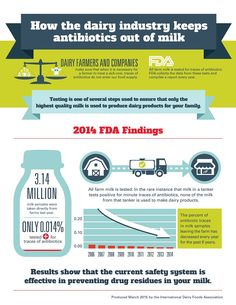 DairyGood.org   How the Dairy Industry Ensures the Quality and Safety of Our Milk