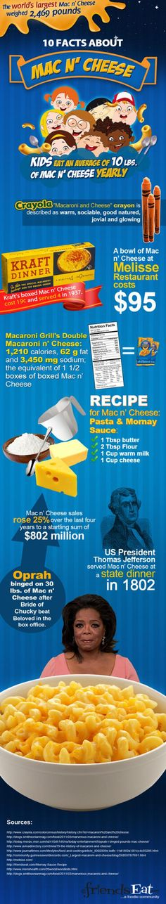 Fun Facts re: Mac n' Cheese