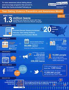 Impact Report | Teen Dating Violence Awareness Month