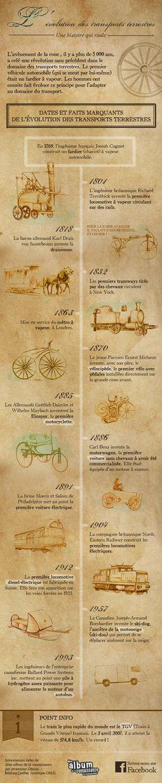 Infographie : l'évolution des transports terrestres. L'avènement de la roue, il y a plus de 5 000 ans, a créé une révolution sans précédent dans le domaine des transports terrestres.