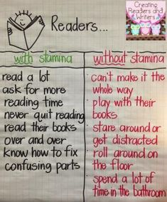 Creating Readers and Writers. it's like running a race, build your reading stamina. Several useful Reading Anchor Charts Stamina Anchor Chart, Ela Anchor Charts, Reading Anchor Charts, Reading Stamina Chart, Anchor Charts First Grade, Schema Anchor Chart, Building Reading Stamina, Reading Lessons, Reading Strategies