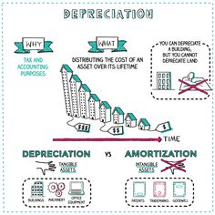 What is Depreciation? Napkin Finance has the answer for you! Accounting Basics, Bookkeeping And Accounting, Accounting And Finance, Financial Quotes, Financial Literacy, Financial Tips, Teaching Economics, Economics Lessons, Business Notes