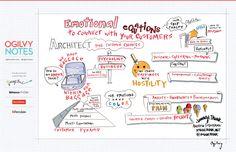 SXSW illustrated via Ogilvy Notes
