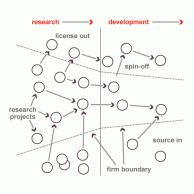 Open Innovation Framework model's image