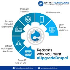 Reasons why you must #UpgradeDrupal. Although @drupal has extended its support for D7, you should consider having an upgrade! #Drupal #DrupalDevelopment #DrupalDevelopmentServices #DrupalDevelopmentCompany #DrupalDeveloper #Drupal9 #Drupal8 #DrupalWebDevelopment #DrupalWebDevelopmentCompany #DrupalModule #DrupalTheme #Europe #USA #UK #Australia Web Development Company, Application Development, End Of Life, Drupal, You Must, Europe, Australia, Technology, Usa