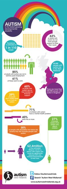 Autism West Midlands | Visualising Autism - an infographic