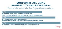 42 percent of Pinterest users use Pinterest as a source for recipe ideas