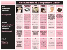 Hair Extensions 101 – My Cancer Chic Extensions de cheveux 101 Types Of Hair Extensions, Braids With Extensions, Clip In Hair Extensions, Microbead Extensions, Hair Extension Care, Loose Waves Hair, Hair Flip, Creative Hairstyles, Hair Beads