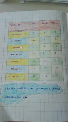 Classe terza-Geometria-maggio/giugno- I poligoni - Maestra Anita Periodic Table, Bullet Journal, Coding, Education, School, Montessori, Mental Calculation, Alphabet, Math Notebooks
