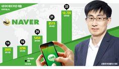국내 최대 인터넷 포털 네이버가 이달 초 24개에 이르는 프로젝트팀을 동시 News