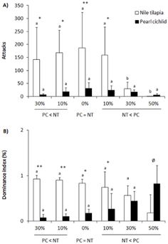 PLOS ONE: Aggressiveness Overcomes Body-Size Effects in Fights Staged between Invasive and Native Fish Species with Overlapping Niches