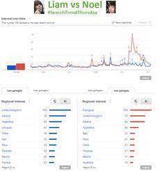 Liam vs Noel, who'll win the online search battle?