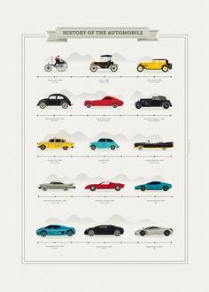 The history of the Automobile @Raquel Barros Jove