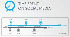 In today's 2012 Social Media Report from Nielsen, one thing was clear — social media usage shows no signs of slowing down. The biggest boon to the continued growth hasundoubtedlybeen smartphones and mobile apps. In July of 2012, users averaged 88.48 minutes, a number that jumped 58% to 121.18 minutes in July of 2012.