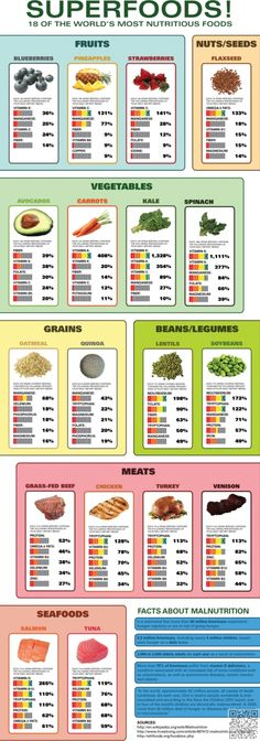 3. Top #Super Foods - Here Are 40 #Superfood Infographics to Help You Make the…