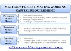 Methods for Estimating Working Capital Requirement Accounting And Finance, Accounting Student, Money Management, Business Management, Project Management, Budgeting Worksheets, Financial Statement, Chemical Engineering, Electrical Engineering