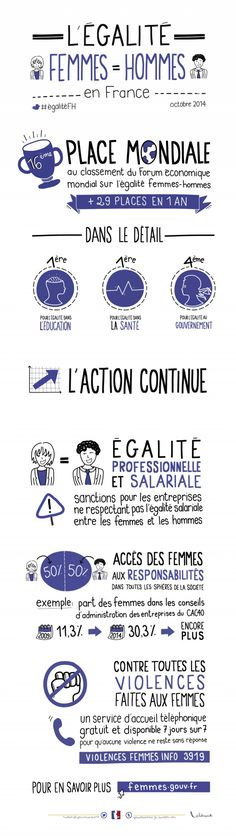 Infographic on gender equality. Ap French, French History, Learn French, French Stuff, French Teacher, Teaching French, Formation Management, High School French, Visual Thinking