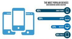 The smartphone is the most popular device for working on vacation. -AK