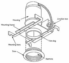Recessed Lighting Mounting Can
