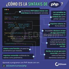 Aprende PHP, el lenguaje de programación backend más importante de toda la web Libros De Informatica, Informatica Programacion, Aprender Informatica, Tecnologia Informatica, Informatica Y Computacion, Algoritmos Programacion, Lenguaje De Programacion, Consejos Para Redes Sociales, Redes Sociales Marketing