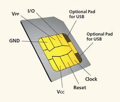 How SIM card works?