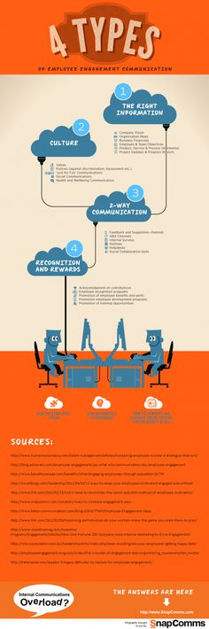 4 Types of Employee Engagement Communication #INFOGRAPHIC