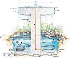How To Build A Garden Fountain