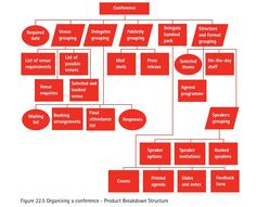 Work Breakdown Structure Management Consulting Pinterest