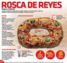 #Infografia La #RoscaDeReyes, origen y #Tradicion vía @candidman   Este #Pan #Tradicional del 6 de #Enero llegó a #Mexico en el #Virreinato y cada año endulza la mesa de millones de hogares.  Conoce su #Historia…