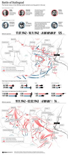 Battle of Stalingrad. La Batalla de Stalingrado. Infografía