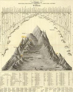 Alexander von Humboldt; Geological charts illustrating the formation of mountains, c. 1805.