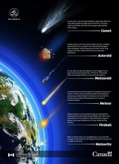 An illustration providing an overview of the characteristics of comets, asteroids, meteoroids, meteors, fireballs and meteorites