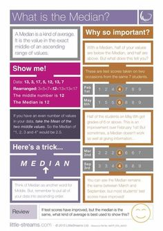 What is the Median?   Free Poster from LittleStreams on TeachersNotebook.com -  (2 pages)  - A completely FREE poster on the Median, it's benefits and its downsides.